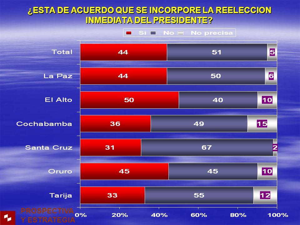 ¿ESTA DE ACUERDO QUE SE INCORPORE LA REELECCION INMEDIATA DEL PRESIDENTE PROSPECTIVA Y ESTRATEGIA