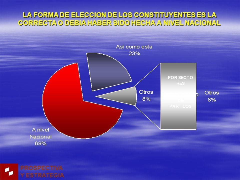 LA FORMA DE ELECCION DE LOS CONSTITUYENTES ES LA CORRECTA O DEBIA HABER SIDO HECHA A NIVEL NACIONAL PROSPECTIVA Y ESTRATEGIA