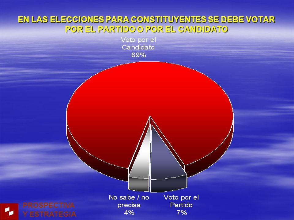 EN LAS ELECCIONES PARA CONSTITUYENTES SE DEBE VOTAR POR EL PARTIDO O POR EL CANDIDATO PROSPECTIVA Y ESTRATEGIA