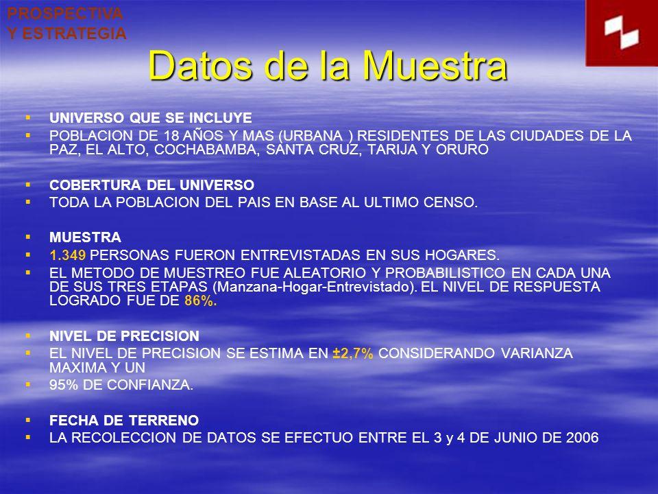 Datos de la Muestra UNIVERSO QUE SE INCLUYE POBLACION DE 18 AÑOS Y MAS (URBANA ) RESIDENTES DE LAS CIUDADES DE LA PAZ, EL ALTO, COCHABAMBA, SANTA CRUZ, TARIJA Y ORURO COBERTURA DEL UNIVERSO TODA LA POBLACION DEL PAIS EN BASE AL ULTIMO CENSO.