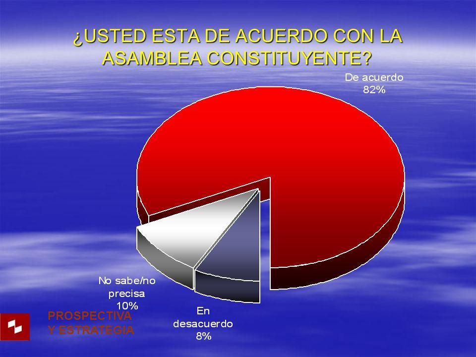 ¿USTED ESTA DE ACUERDO CON LA ASAMBLEA CONSTITUYENTE? PROSPECTIVA Y ESTRATEGIA