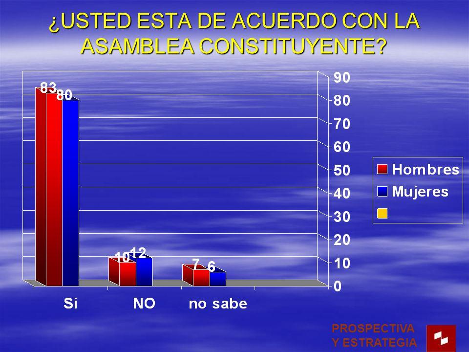 ¿USTED ESTA DE ACUERDO CON LA ASAMBLEA CONSTITUYENTE PROSPECTIVA Y ESTRATEGIA