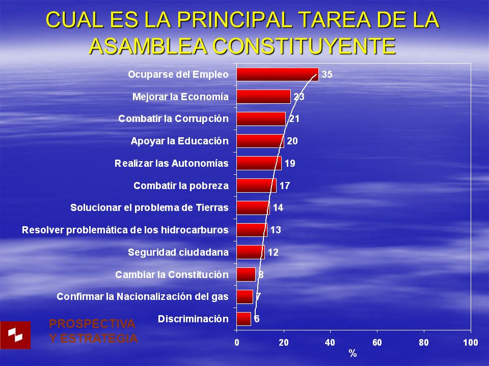 CUAL ES LA PRINCIPAL TAREA DE LA ASAMBLEA CONSTITUYENTE PROSPECTIVA Y ESTRATEGIA