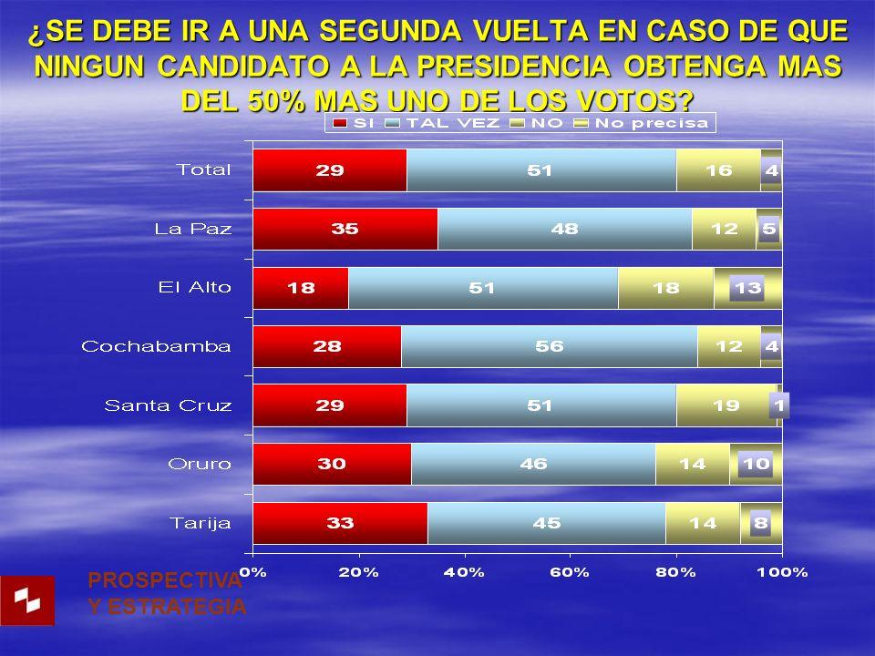 ¿SE DEBE IR A UNA SEGUNDA VUELTA EN CASO DE QUE NINGUN CANDIDATO A LA PRESIDENCIA OBTENGA MAS DEL 50% MAS UNO DE LOS VOTOS.