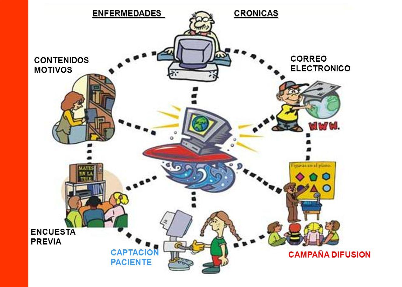 CAMPAÑA DIFUSION CAPTACION PACIENTE ENCUESTA PREVIA CORREO ELECTRONICO CONTENIDOS MOTIVOS ENFERMEDADES CRONICAS