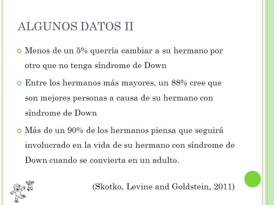 ALGUNOS DATOS II Menos de un 5% querría cambiar a su hermano por otro que no tenga síndrome de Down Entre los hermanos más mayores, un 88% cree que so