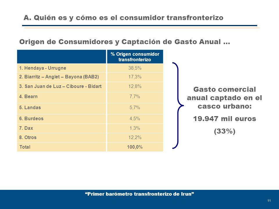 Primer barómetro transfronterizo de Irun 11 % Origen consumidor transfronterizo 1.