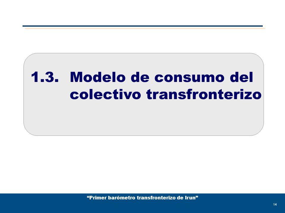 Primer barómetro transfronterizo de Irun 14 1.3.Modelo de consumo del colectivo transfronterizo
