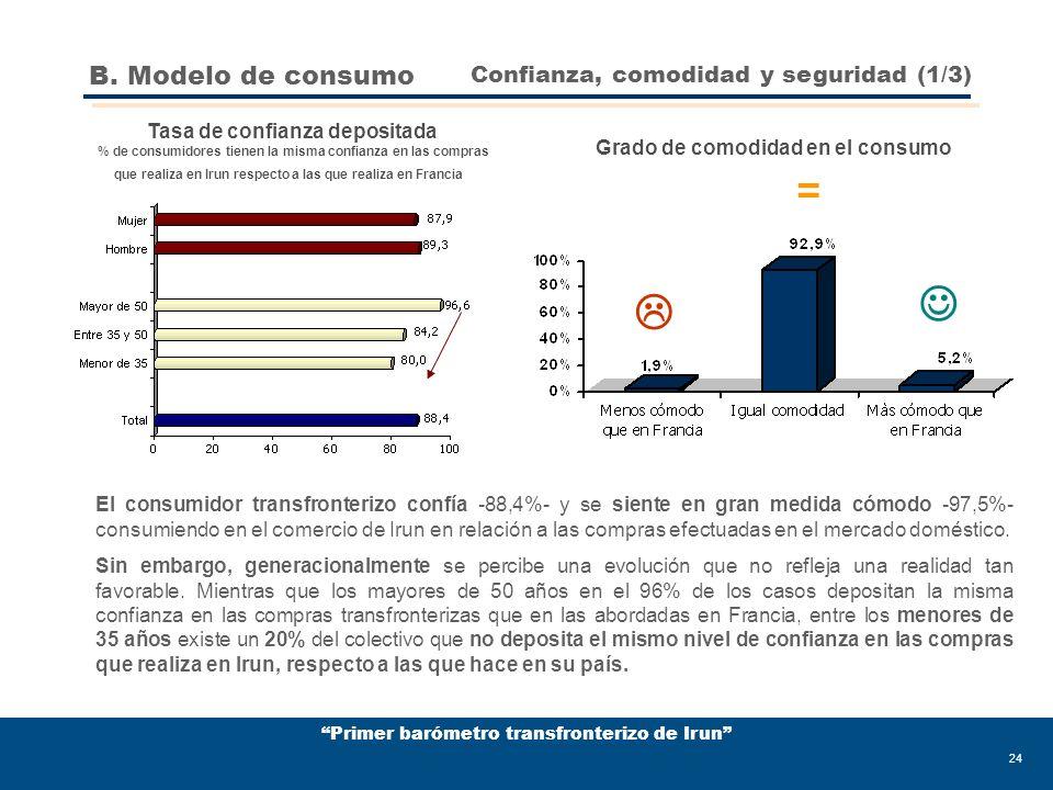 Primer barómetro transfronterizo de Irun 24 El consumidor transfronterizo confía -88,4%- y se siente en gran medida cómodo -97,5%- consumiendo en el comercio de Irun en relación a las compras efectuadas en el mercado doméstico.