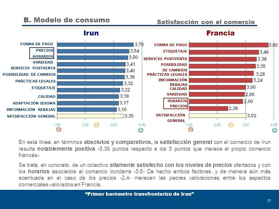 Primer barómetro transfronterizo de Irun 27 SATISFACCIÓN GENERAL INFORMACIÓN REBAJAS ADAPTACIÓN IDIOMA CALIDAD ETIQUETAJE PRÁCTICAS LEGALES POSIBILIDAD DE CAMBIOS SERVICIO POSTVENTA VARIEDAD HORARIOS PRECIOS FORMA DE PAGO Satisfacción con el comercio FORMA DE PAGO ETIQUETAJE SERVICIO POSTVENTA POSIBILIDAD DE CAMBIOS PRÁCTICAS LEGALES INFORMACIÓN REBAJAS CALIDAD VARIEDAD HORARIOS PRECIOS SATISFACCIÓN GENERAL IrunFrancia En esta línea, en términos absolutos y comparativos, la satisfacción general con el comercio de Irun resulta notablemente positiva -3,35 puntos respecto a los 3 puntos que merece el propio comercio francés-.