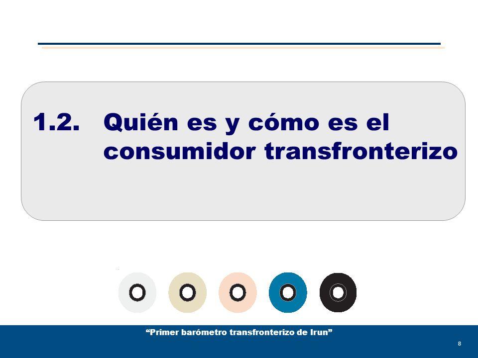 Primer barómetro transfronterizo de Irun 19 Frecuencia del consumo transfronterizo Frecuencia del consumo transfronterizo femenino La frecuencia del consumo o de compra, puede calificarse como estable o regular.