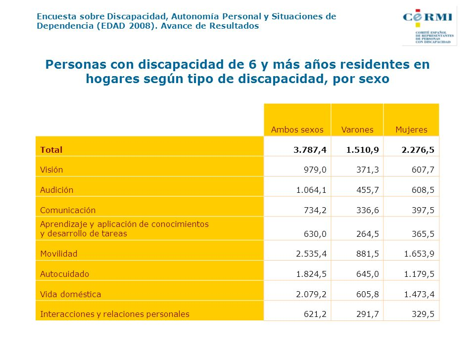 Encuesta sobre Discapacidad, Autonomía Personal y Situaciones de Dependencia (EDAD 2008). Avance de Resultados Personas con discapacidad de 6 y más añ