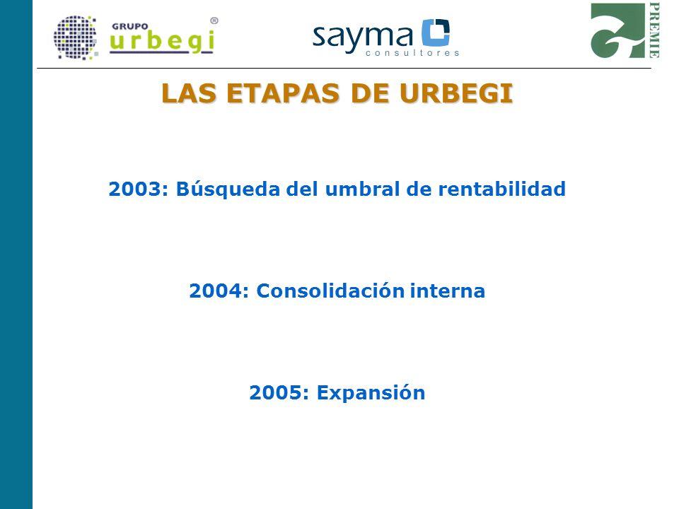 LAS ETAPAS DE URBEGI 2003: Búsqueda del umbral de rentabilidad 2004: Consolidación interna 2005: Expansión