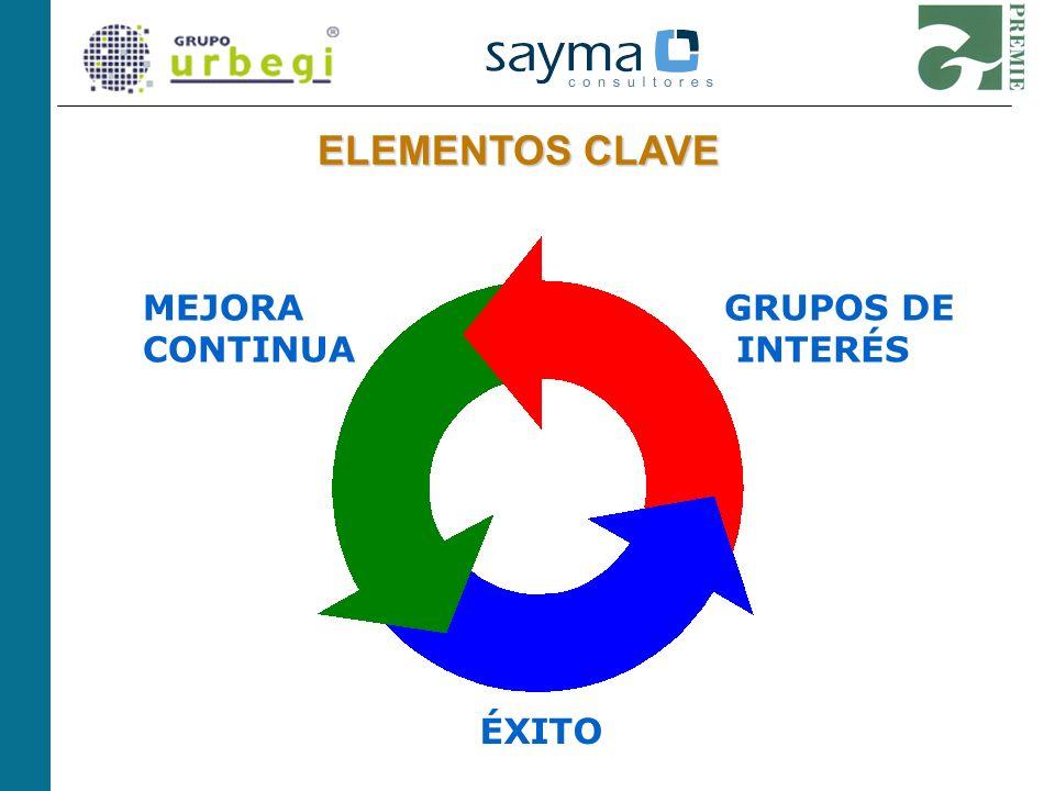 GRUPOS DE INTERÉS Interiorización del concepto de GRUPO DE INTERÉS.