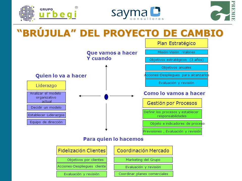 BRÚJULA DEL PROYECTO DE CAMBIO Quien lo va a hacer Liderazgo Analizar el modelo organizativo actual Decidir un modelo Establecer Liderazgos Equipo de