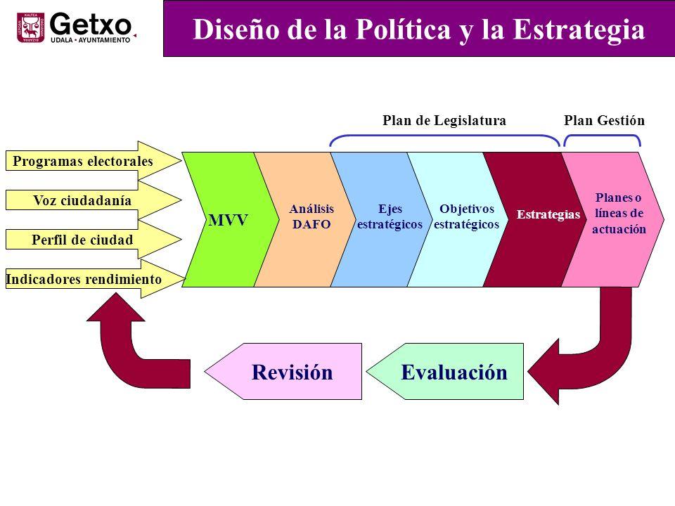 MVV Ejes estratégicos Análisis DAFO Objetivos estratégicos Estrategias Planes o líneas de actuación Programas electorales Voz ciudadanía Perfil de ciu