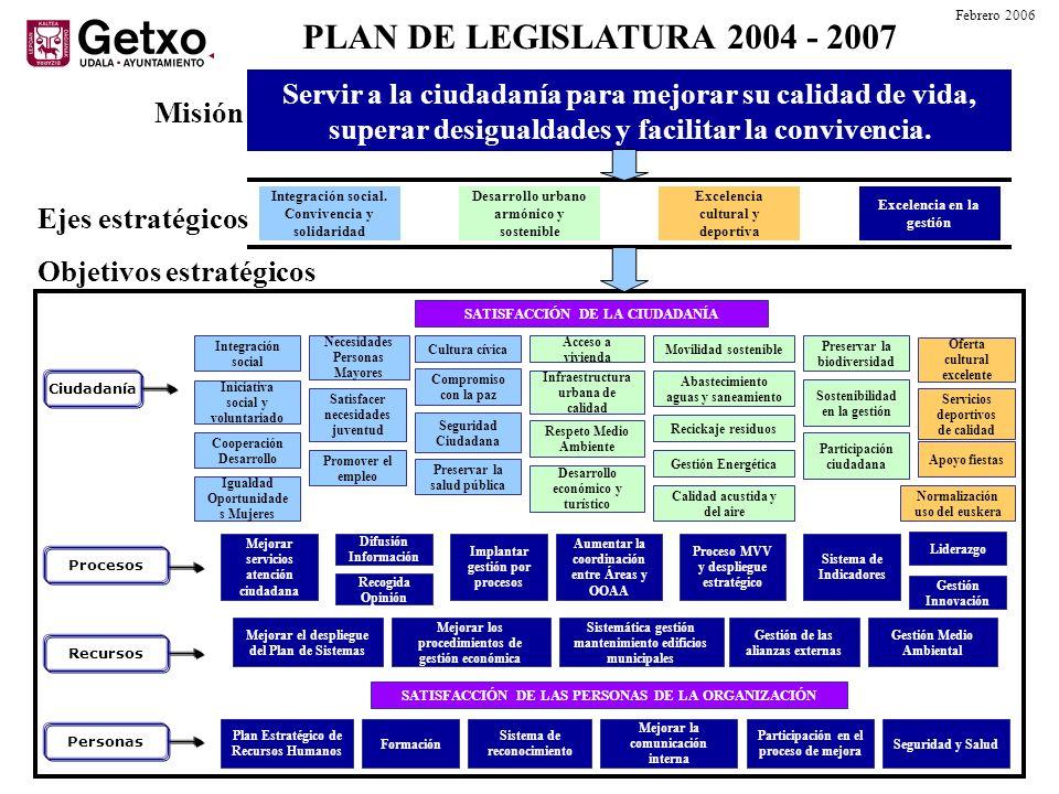 Misión PLAN DE LEGISLATURA 2004 - 2007 Servir a la ciudadanía para mejorar su calidad de vida, superar desigualdades y facilitar la convivencia. Ejes