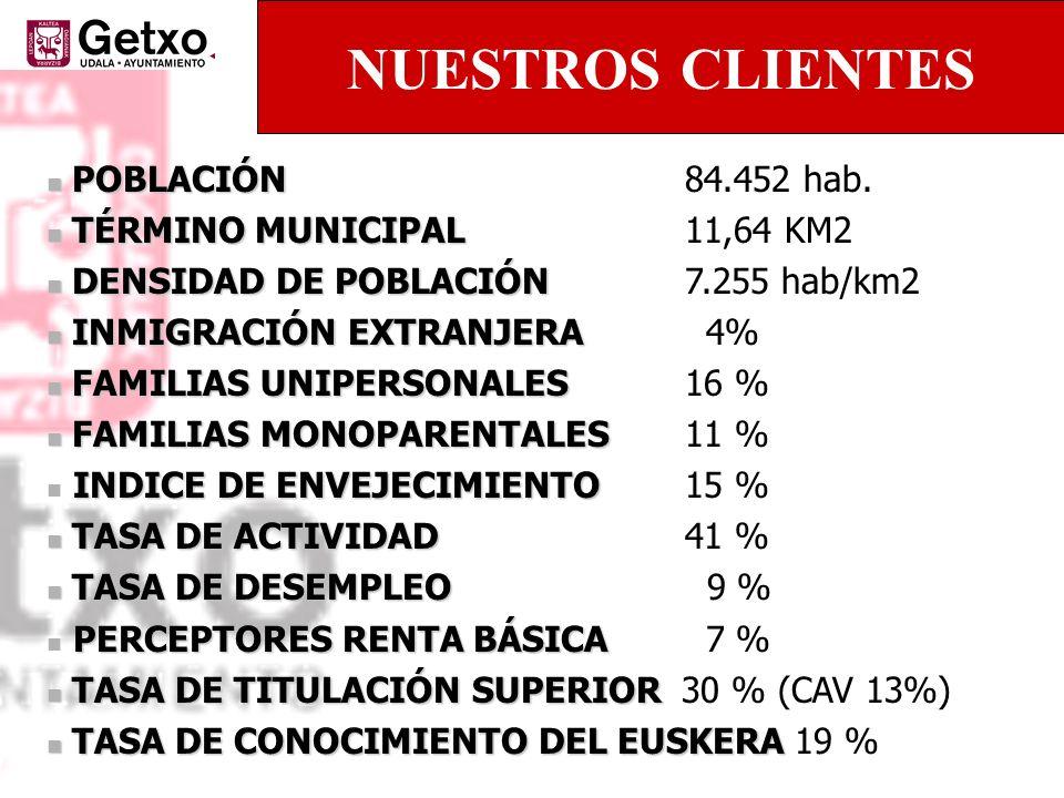 POBLACIÓN POBLACIÓN 84.452 hab. TÉRMINO MUNICIPAL TÉRMINO MUNICIPAL 11,64 KM2 DENSIDAD DE POBLACIÓN DENSIDAD DE POBLACIÓN 7.255 hab/km2 INMIGRACIÓN EX