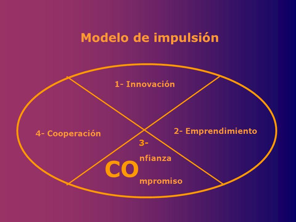 1- Innovación 2- Emprendimiento nfianza mpromiso 4- Cooperación Modelo de impulsión CO 3-