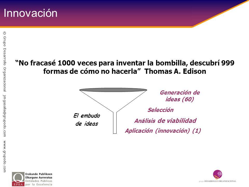 El embudo de ideas Generación de ideas (60) Selección Análisis de viabilidad Aplicación (innovación) (1) Innovación No fracasé 1000 veces para inventa