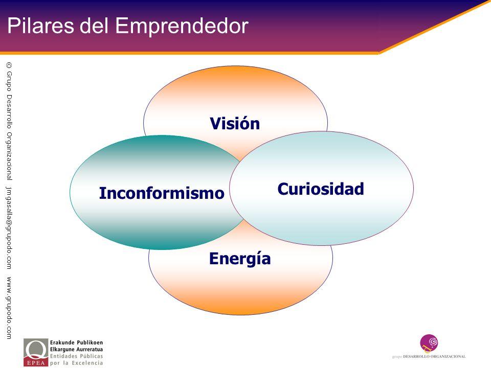 Energía Visión Inconformismo Curiosidad Pilares del Emprendedor © Grupo Desarrollo Organizacional jmgasalla@grupodo.com www.grupodo.com