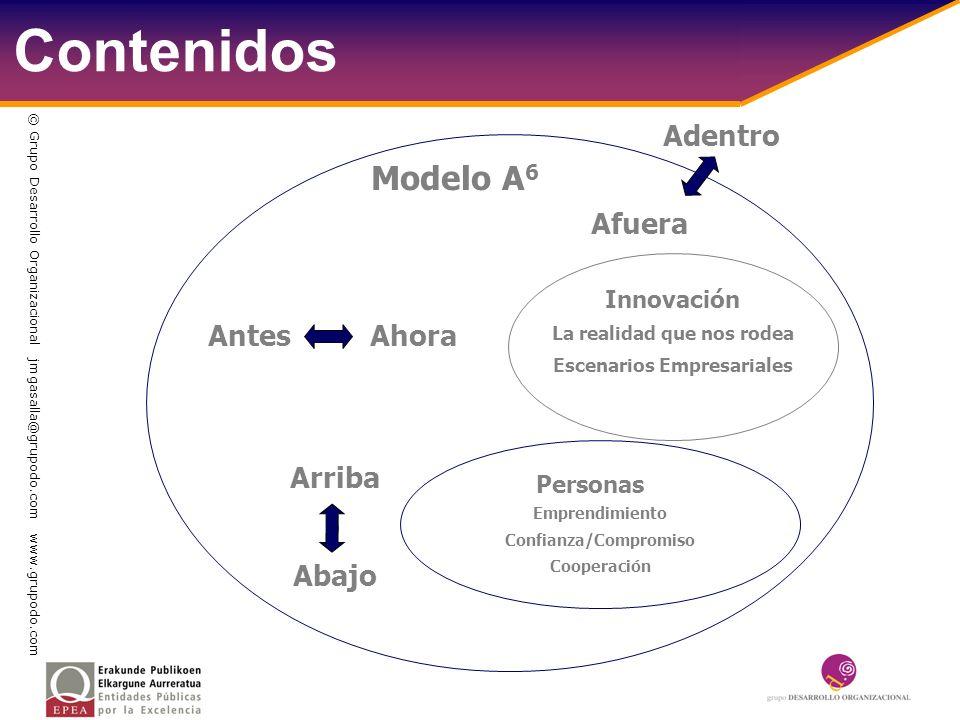 Contenidos Modelo A 6 Afuera Adentro Innovación La realidad que nos rodea Escenarios Empresariales Antes Ahora Arriba - Abajo Emprendimiento Confianza