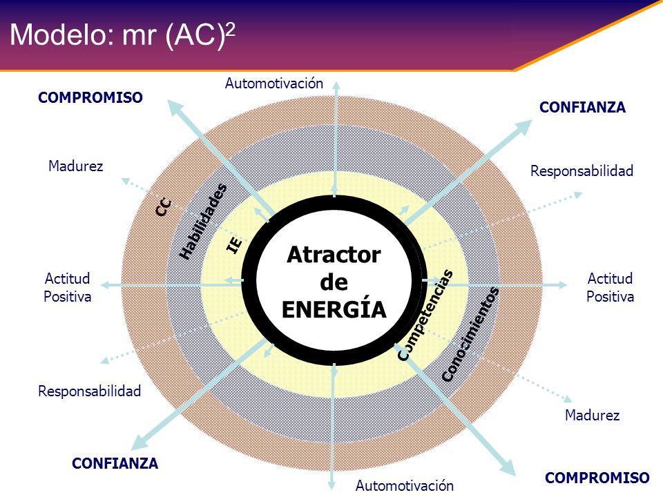 Modelo: mr (AC) 2 Automotivación CC Habilidades IE Mi papel YO Actitud Positiva Automotivación COMPROMISO CONFIANZA Conocimientos Competencias Respons