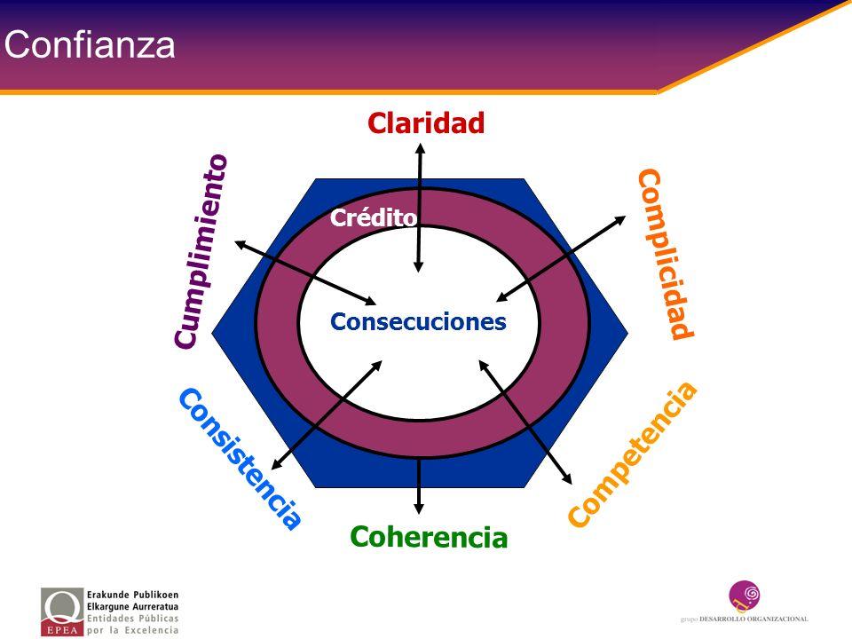 Competencia Consistencia Complicidad Claridad Cumplimiento Coherencia Crédito Consecuciones Confianza