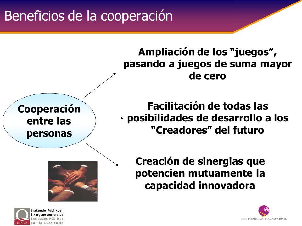 Beneficios de la cooperación Cooperación entre las personas Creación de sinergias que potencien mutuamente la capacidad innovadora Facilitación de tod