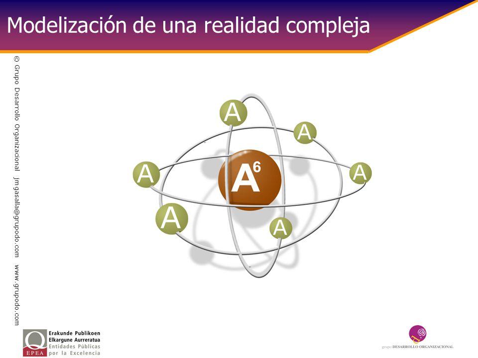Modelización de una realidad compleja © Grupo Desarrollo Organizacional jmgasalla@grupodo.com www.grupodo.com