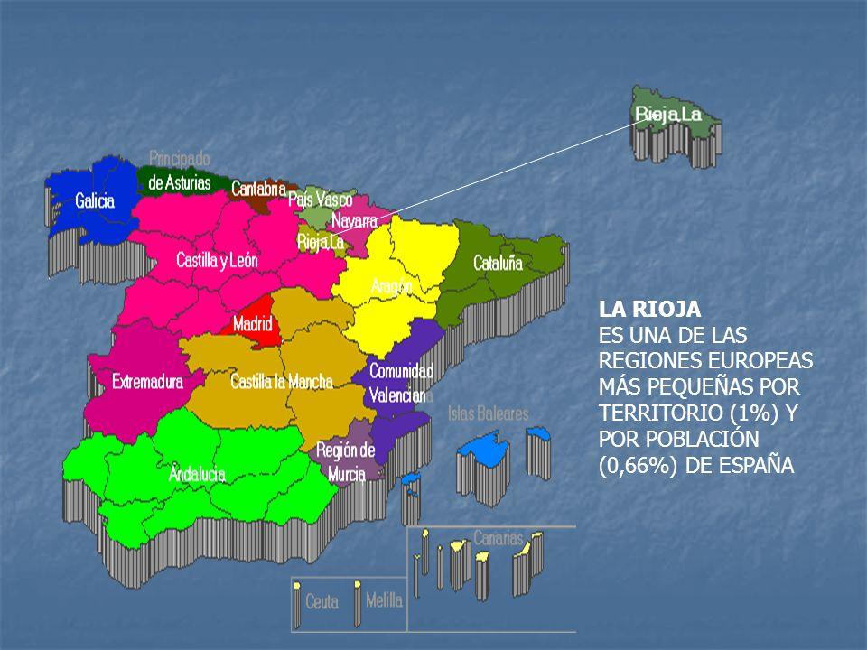 LA RIOJA ES UNA DE LAS REGIONES EUROPEAS MÁS PEQUEÑAS POR TERRITORIO (1%) Y POR POBLACIÓN (0,66%) DE ESPAÑA
