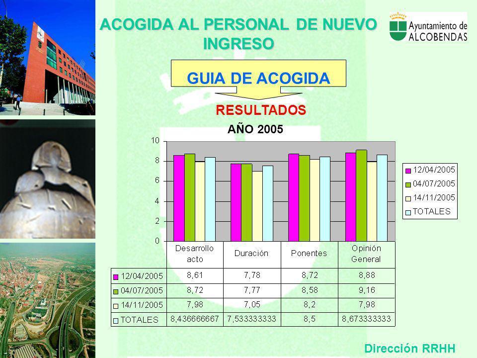 ACOGIDA AL PERSONAL DE NUEVO INGRESO RESULTADOS AÑO 2005 Dirección RRHH GUIA DE ACOGIDA