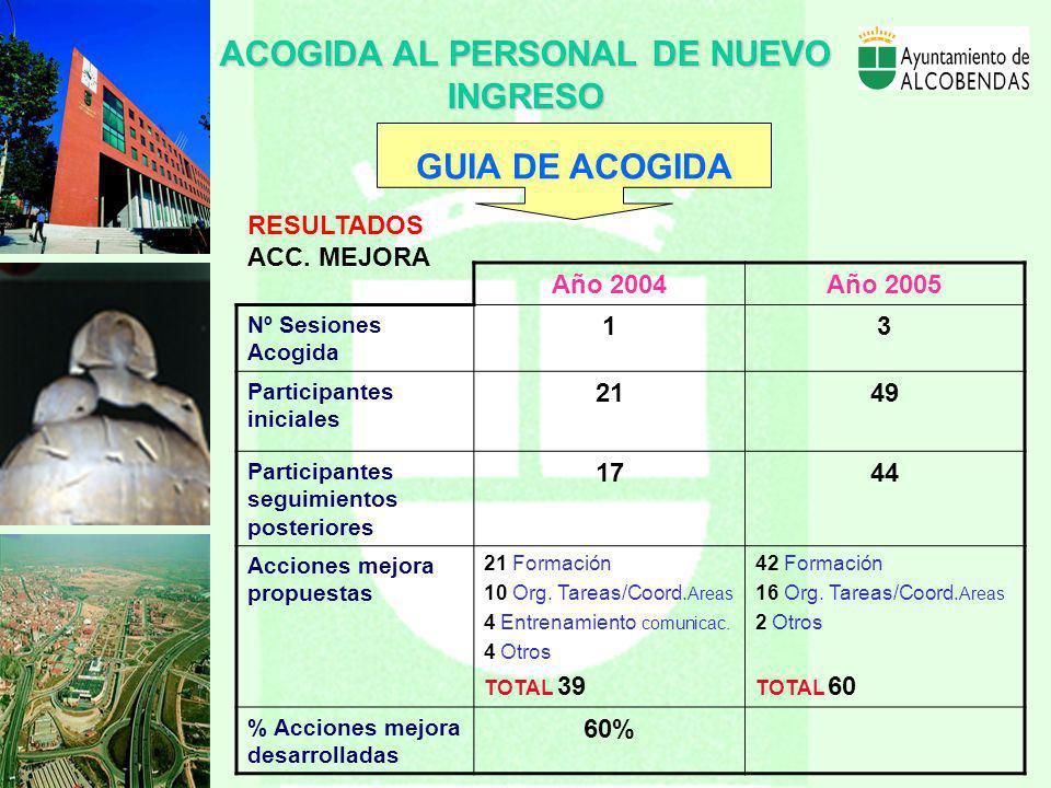 ACOGIDA AL PERSONAL DE NUEVO INGRESO RESULTADOS AÑO 2006 Dirección RRHH En la actualidad no se ha empezado a realizar el seguimiento trimestral por no