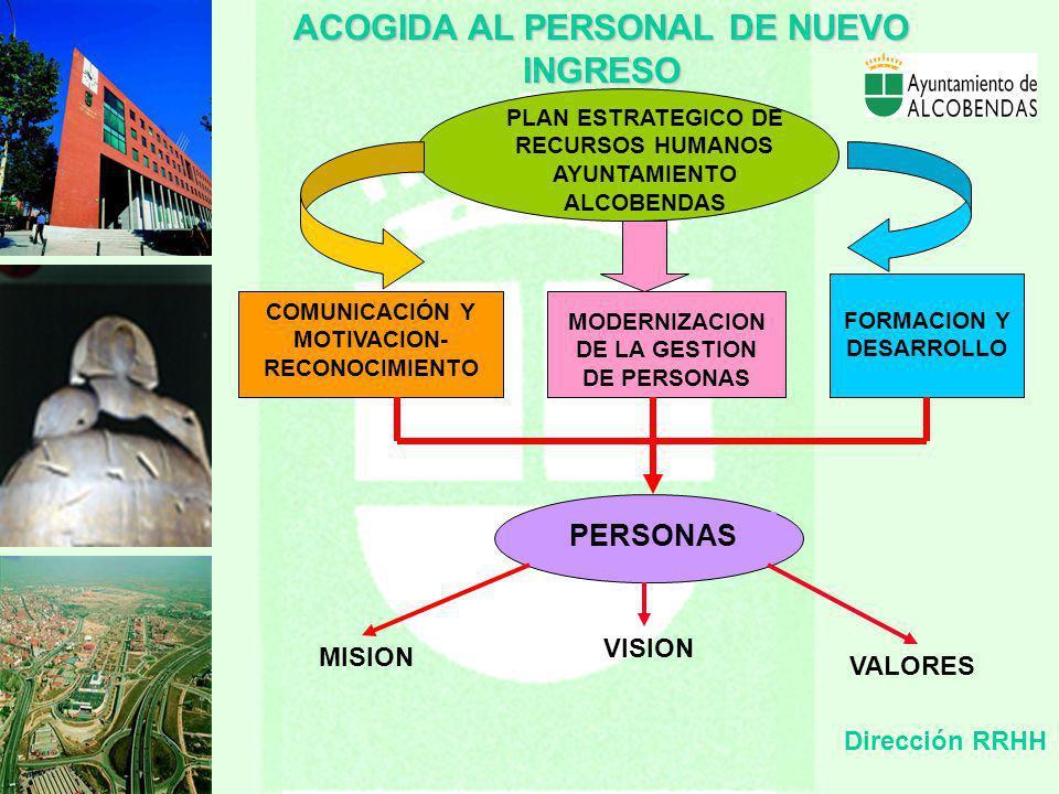 Dirección RRHH PLAN ESTRATEGICO DE RECURSOS HUMANOS AYUNTAMIENTO ALCOBENDAS COMUNICACIÓN Y MOTIVACION- RECONOCIMIENTO FORMACION Y DESARROLLO MODERNIZACION DE LA GESTION DE PERSONAS ACOGIDAAL PERSONAL DE NUEVO INGRESO ACOGIDA AL PERSONAL DE NUEVO INGRESO PERSONAS MISION VISION VALORES
