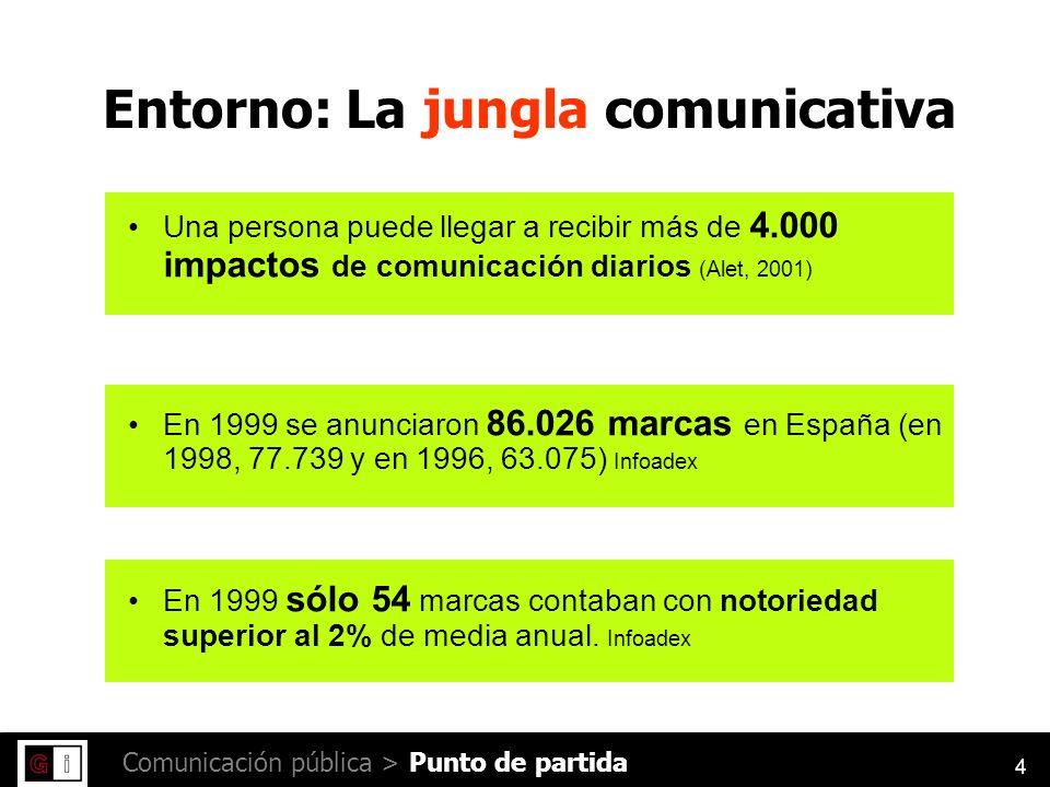 4 Comunicación pública > Una persona puede llegar a recibir más de 4.000 impactos de comunicación diarios (Alet, 2001) En 1999 se anunciaron 86.026 marcas en España (en 1998, 77.739 y en 1996, 63.075) Infoadex En 1999 sólo 54 marcas contaban con notoriedad superior al 2% de media anual.