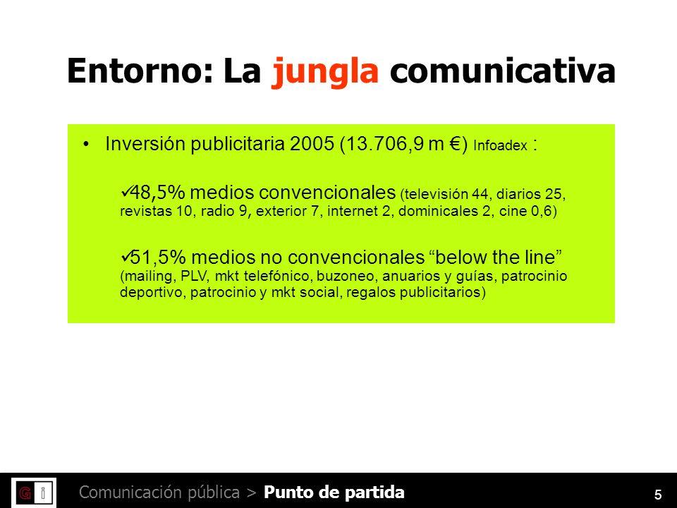 5 Comunicación pública > Inversión publicitaria 2005 (13.706,9 m ) Infoadex : 48,5% medios convencionales (televisión 44, diarios 25, revistas 10, radio 9, exterior 7, internet 2, dominicales 2, cine 0,6) 51,5% medios no convencionales below the line (mailing, PLV, mkt telefónico, buzoneo, anuarios y guías, patrocinio deportivo, patrocinio y mkt social, regalos publicitarios) Entorno: La jungla comunicativa Punto de partida