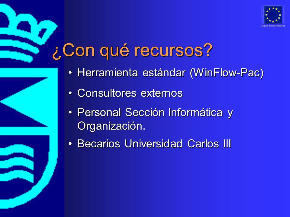 ¿Con qué recursos? Herramienta estándar (WinFlow-Pac)Herramienta estándar (WinFlow-Pac) Consultores externosConsultores externos Personal Sección Info