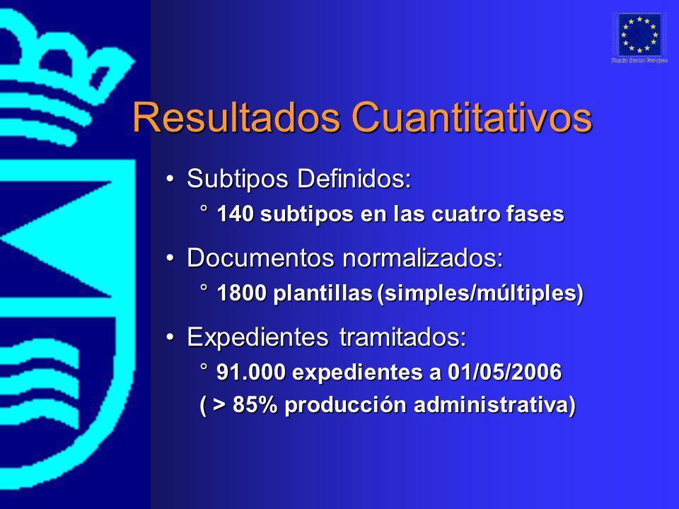 Resultados Cuantitativos Subtipos Definidos:Subtipos Definidos: °140 subtipos en las cuatro fases Expedientes tramitados:Expedientes tramitados: °91.000 expedientes a 01/05/2006 ( > 85% producción administrativa) Documentos normalizados:Documentos normalizados: °1800 plantillas (simples/múltiples)