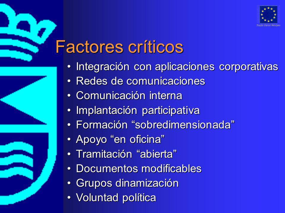 Factores críticos Integración con aplicaciones corporativasIntegración con aplicaciones corporativas Redes de comunicacionesRedes de comunicaciones Co