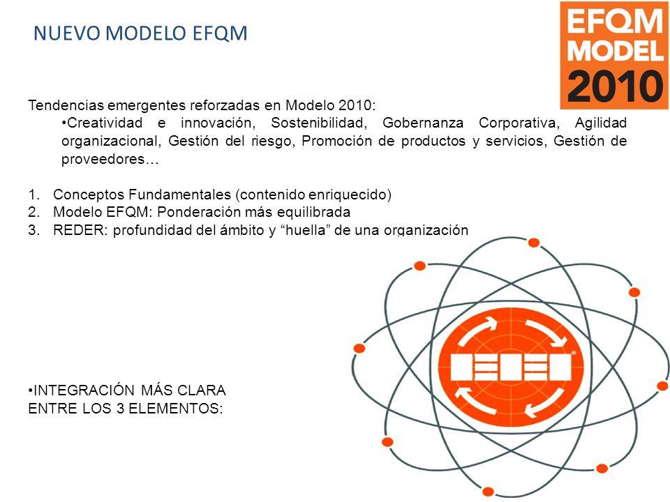 NUEVO MODELO EFQM Tendencias emergentes reforzadas en Modelo 2010: Creatividad e innovación, Sostenibilidad, Gobernanza Corporativa, Agilidad organizacional, Gestión del riesgo, Promoción de productos y servicios, Gestión de proveedores… 1.Conceptos Fundamentales (contenido enriquecido) 2.Modelo EFQM: Ponderación más equilibrada 3.REDER: profundidad del ámbito y huella de una organización INTEGRACIÓN MÁS CLARA ENTRE LOS 3 ELEMENTOS: