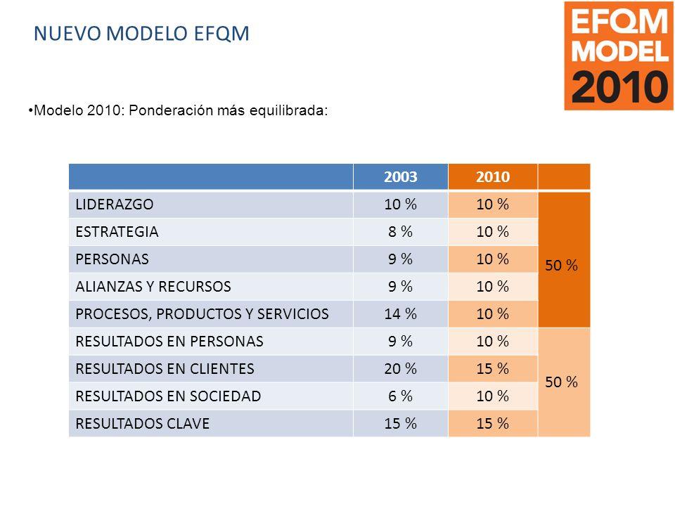 NUEVO MODELO EFQM Modelo 2010: Ponderación más equilibrada: 20032010 LIDERAZGO10 % 50 % ESTRATEGIA8 %10 % PERSONAS9 %10 % ALIANZAS Y RECURSOS9 %10 % PROCESOS, PRODUCTOS Y SERVICIOS14 %10 % RESULTADOS EN PERSONAS9 %10 % 50 % RESULTADOS EN CLIENTES20 %15 % RESULTADOS EN SOCIEDAD6 %10 % RESULTADOS CLAVE15 %