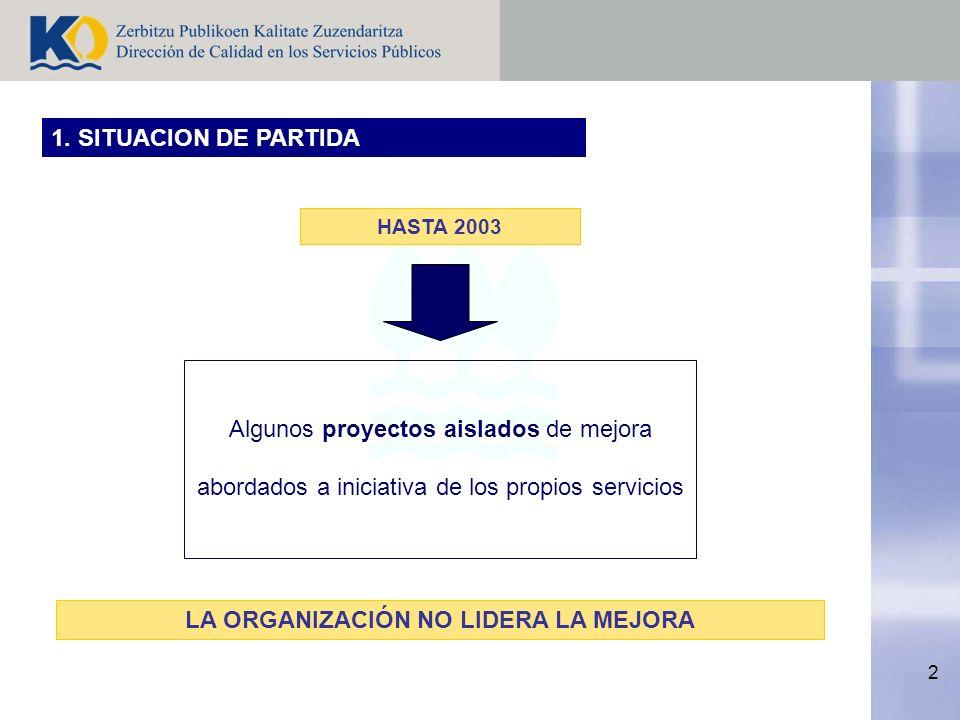 2 1. SITUACION DE PARTIDA Algunos proyectos aislados de mejora abordados a iniciativa de los propios servicios HASTA 2003 LA ORGANIZACIÓN NO LIDERA LA