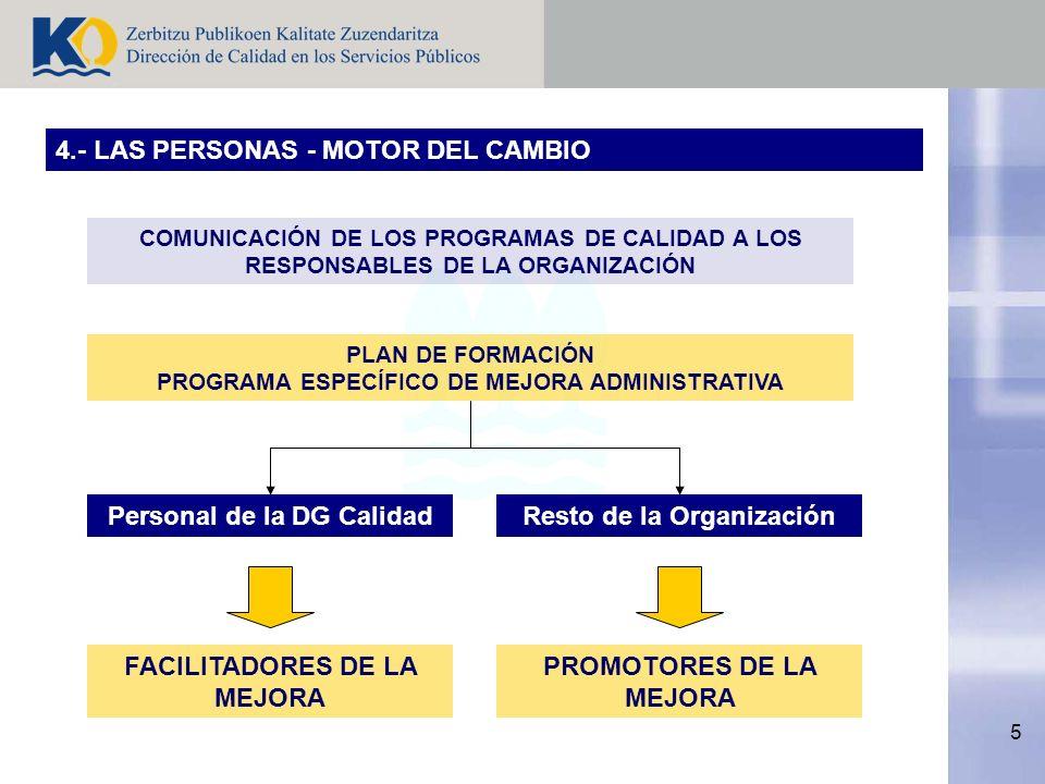 5 4.- LAS PERSONAS - MOTOR DEL CAMBIO COMUNICACIÓN DE LOS PROGRAMAS DE CALIDAD A LOS RESPONSABLES DE LA ORGANIZACIÓN PLAN DE FORMACIÓN PROGRAMA ESPECÍFICO DE MEJORA ADMINISTRATIVA Resto de la OrganizaciónPersonal de la DG Calidad PROMOTORES DE LA MEJORA FACILITADORES DE LA MEJORA