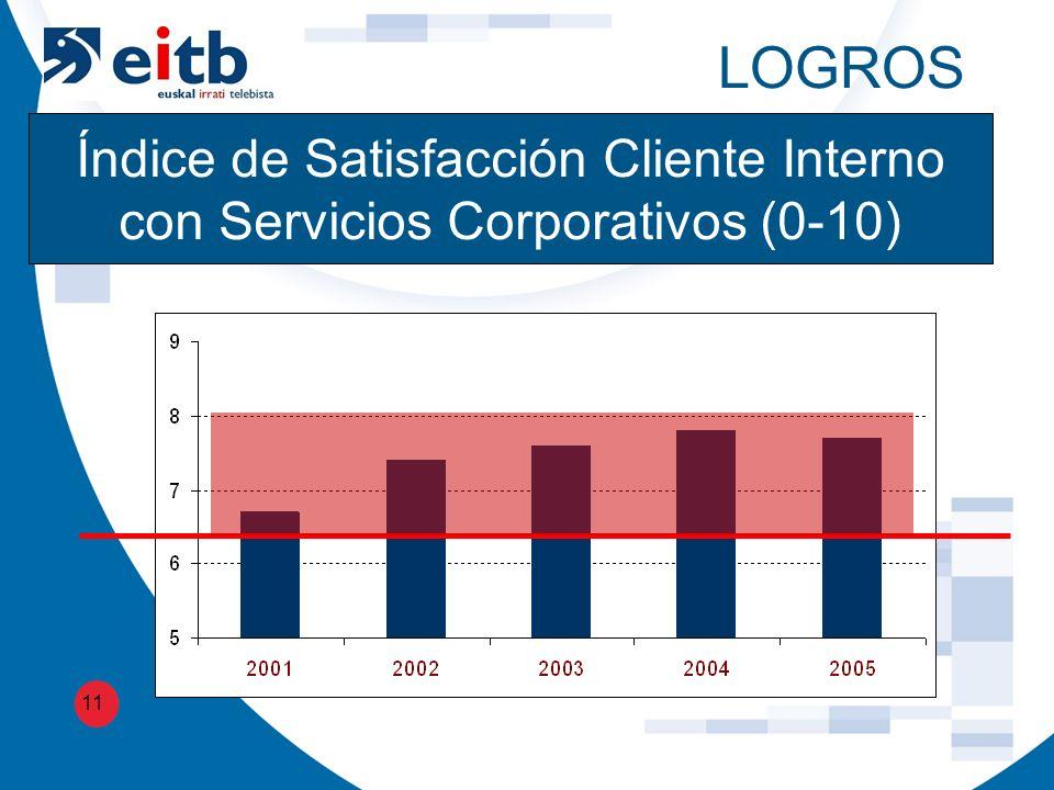 LOGROS 11 Índice de Satisfacción Cliente Interno con Servicios Corporativos (0-10)