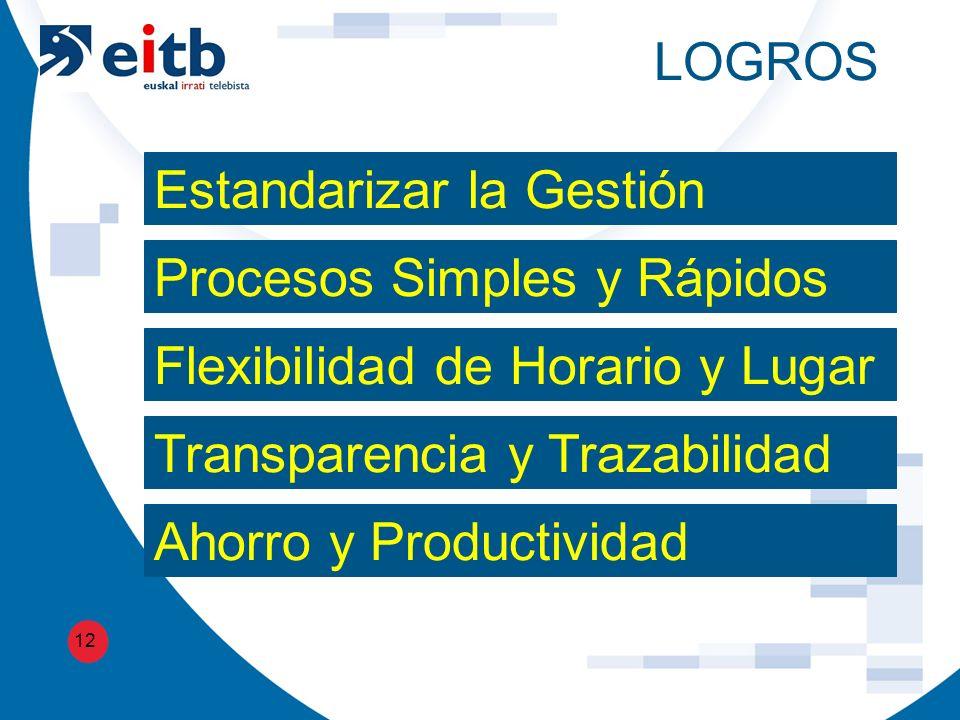 LOGROS 12 Estandarizar la Gestión Procesos Simples y Rápidos Flexibilidad de Horario y Lugar Transparencia y Trazabilidad Ahorro y Productividad