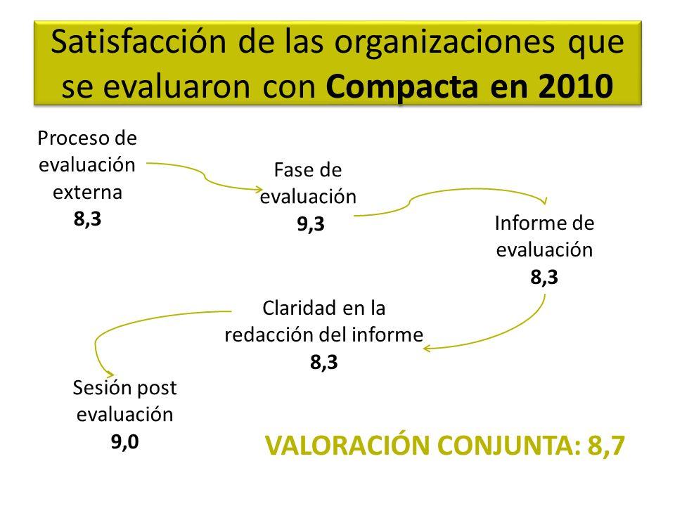 Satisfacción de las organizaciones que se evaluaron con Compacta en 2010 Proceso de evaluación externa 8,3 Fase de evaluación 9,3 Informe de evaluación 8,3 Claridad en la redacción del informe 8,3 Sesión post evaluación 9,0 VALORACIÓN CONJUNTA: 8,7