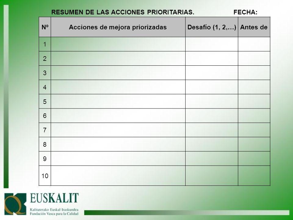 RESUMEN DE LAS ACCIONES PRIORITARIAS. FECHA: NºAcciones de mejora priorizadasDesafío (1, 2,…)Antes de 1 2 3 4 5 6 7 8 9 10