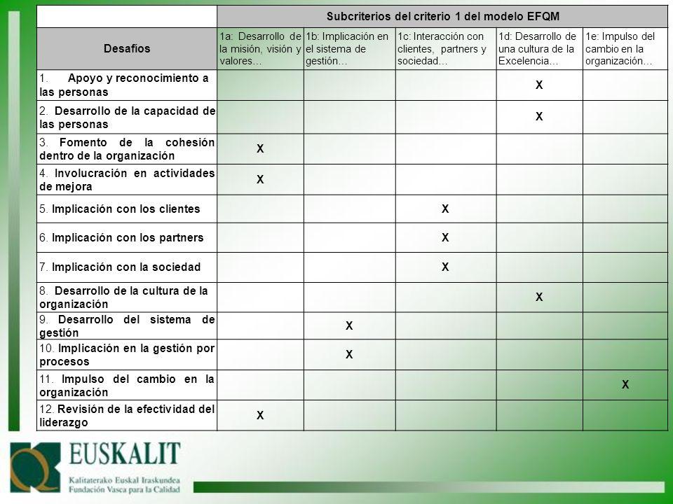 Subcriterios del criterio 1 del modelo EFQM Desafíos 1a: Desarrollo de la misión, visión y valores… 1b: Implicación en el sistema de gestión… 1c: Inte