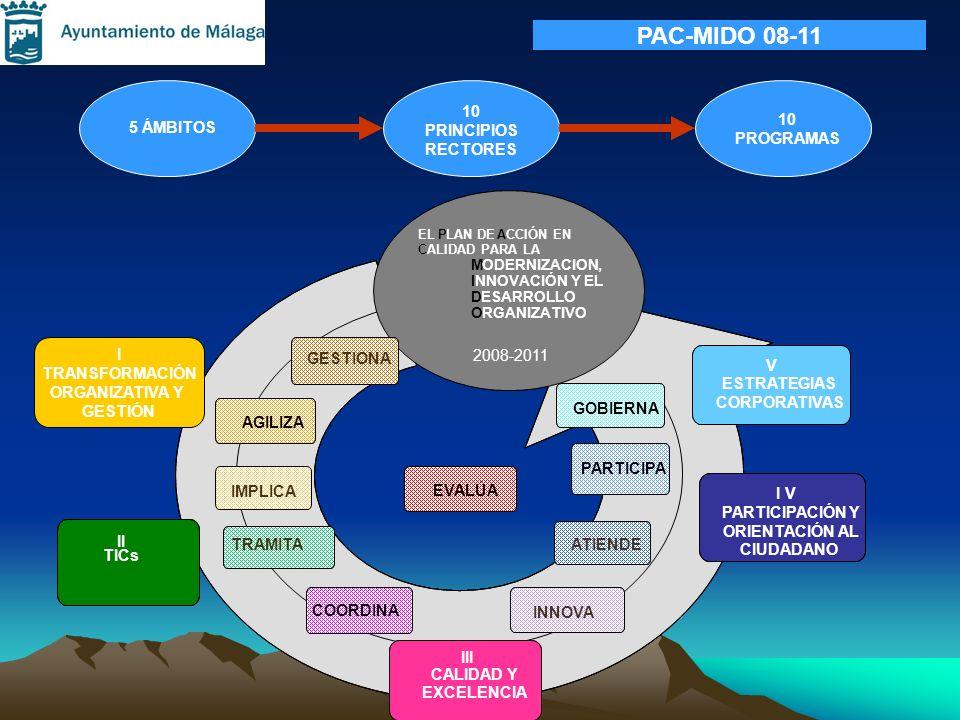 5 ÁMBITOS 10 PRINCIPIOS RECTORES 10 PROGRAMAS ELPLAN DEACCIÓN EN CALIDAD PARA LA MODERNIZACION, INNOVACION Y EL DESARROLLO ORGANIZATIVO (PAC-MIDO 08-1
