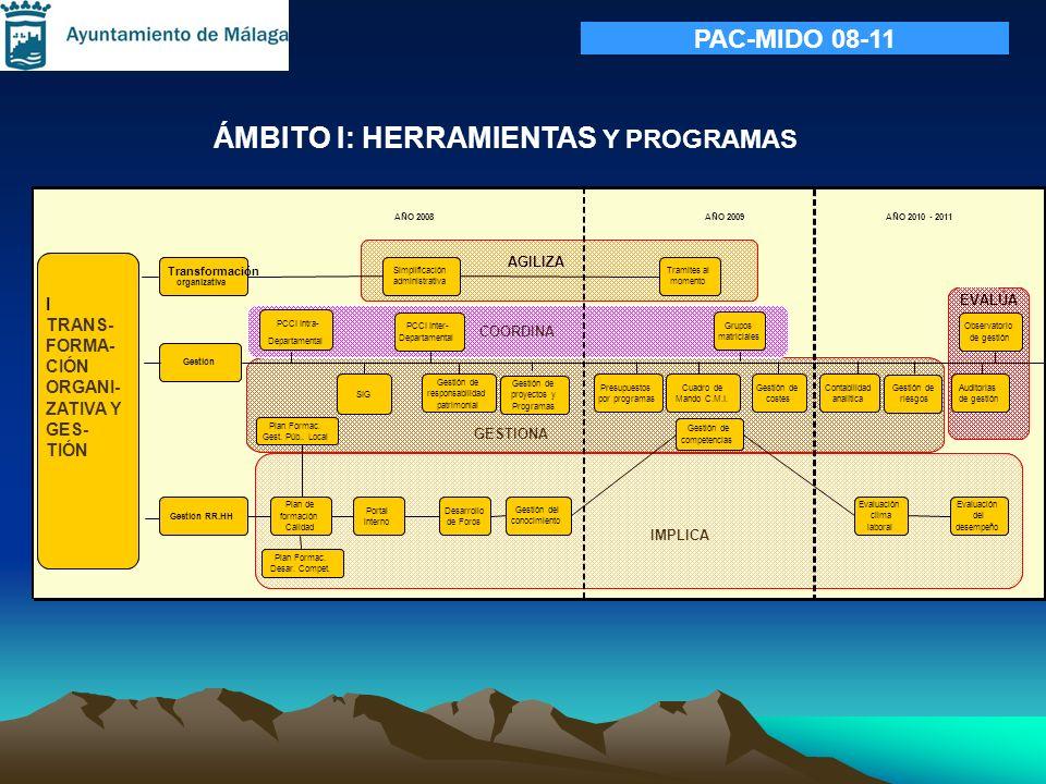AÑO 2008AÑO 2009AÑO 2010 - 2011 Transformación organizativa Gestión Gestión RR.HH Simplificación administrativa Tramites al momento Plan de formación